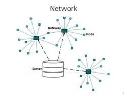 IoT Connectivity-3
